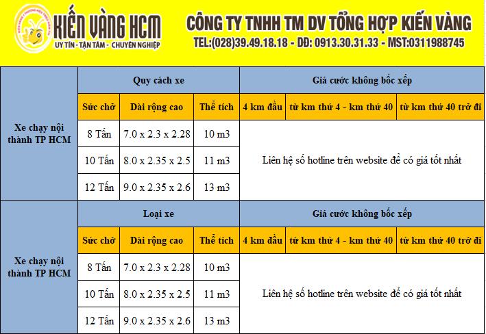 Bảng giá tham khảo dịch vụ chuyển nhà trọn gói quận Phú Nhuận